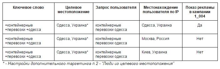 таблица003