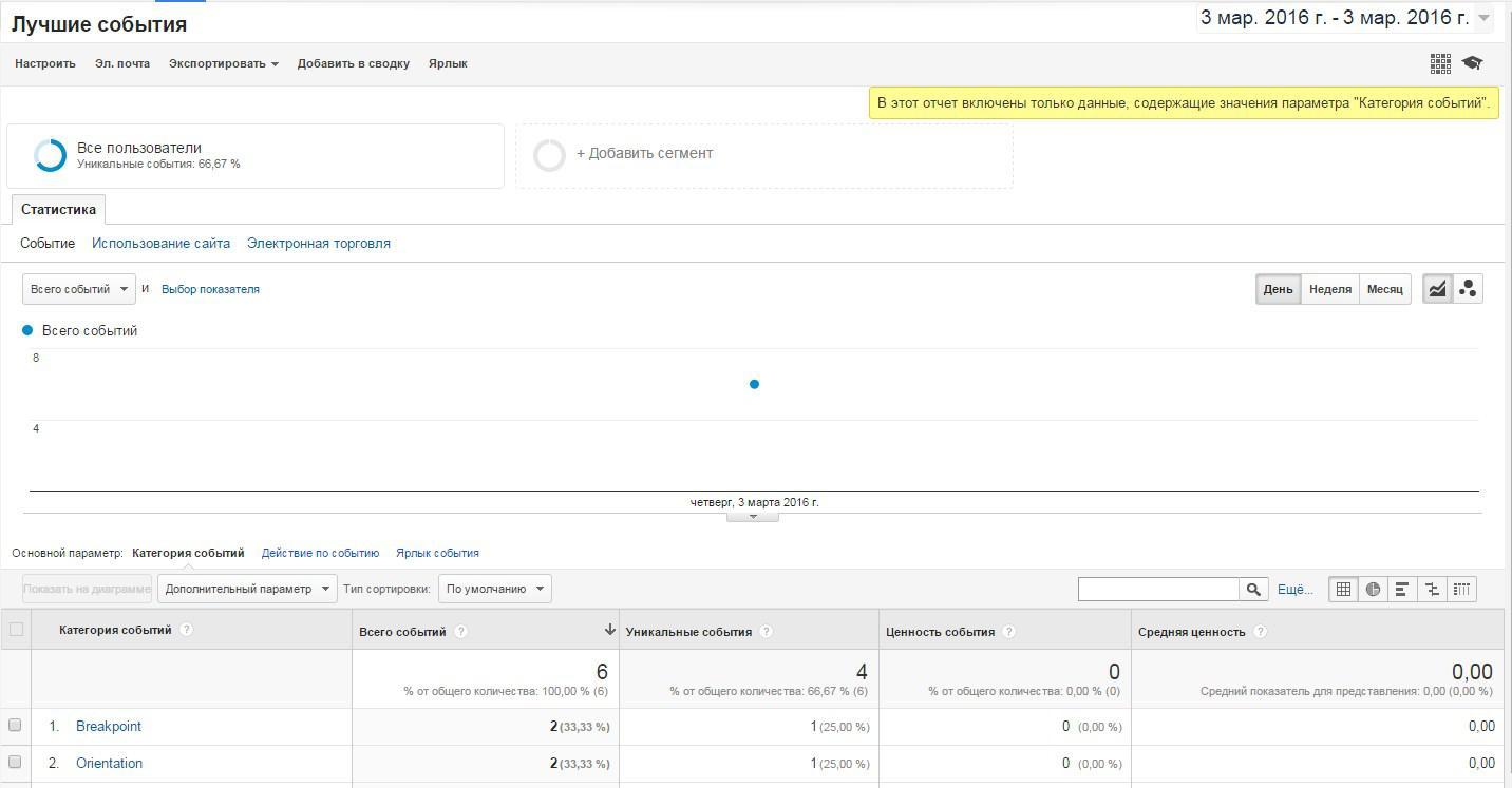 Отчет - категория события, которое будет отображаться в аналитике  Google. dimensionIndex