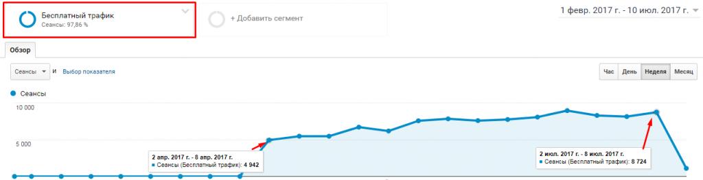 Рост позиций BELES.COM.UA