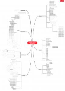 SEO Структура Интернет-магазин Сантехники